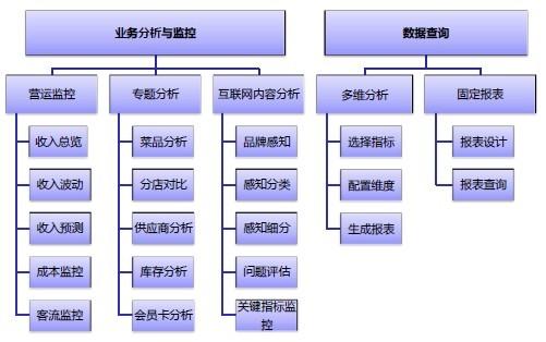 某餐饮连锁企业商业智能分析系统(bi)上线